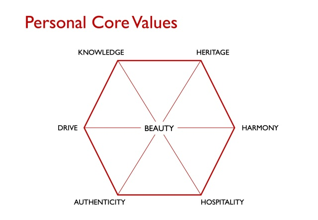 7 - Personal Core Values copy